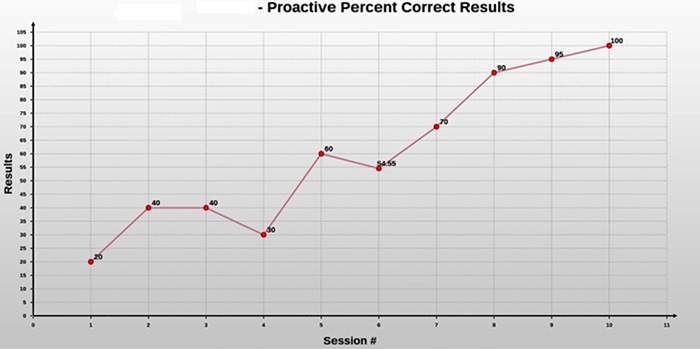 NSI Storage and Graphing of Results Data